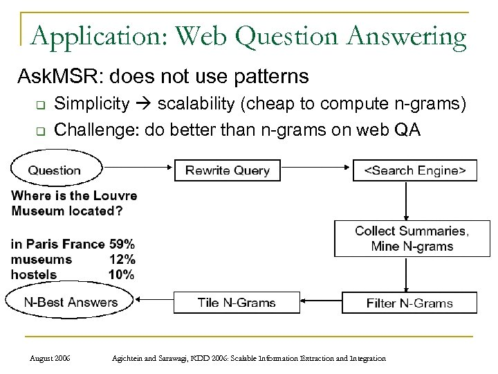 Application: Web Question Answering Ask. MSR: does not use patterns q q Simplicity scalability
