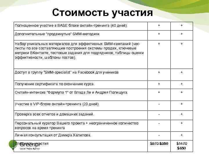Стоимость участия Полноценное участие в BASE блоке онлайн-тренинга (40 дней) + + Дополнительные