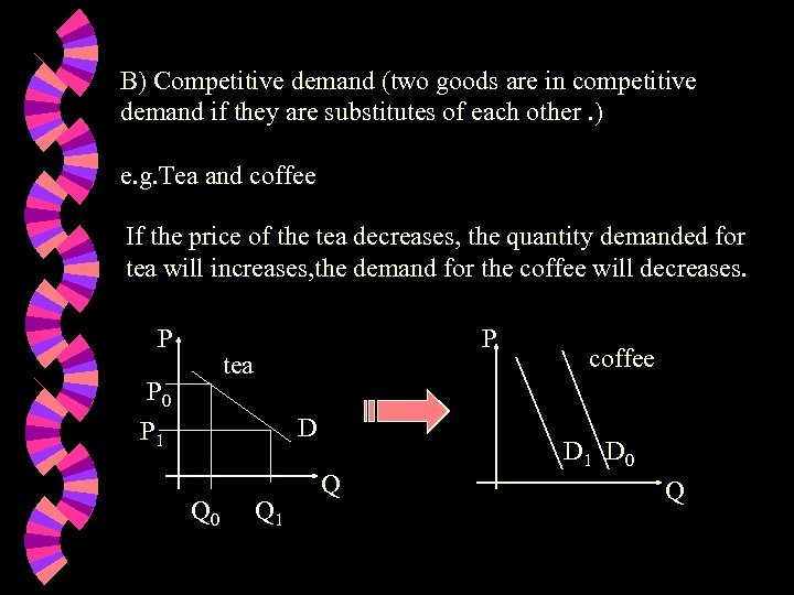 B) Competitive demand (two goods are in competitive demand if they are substitutes of