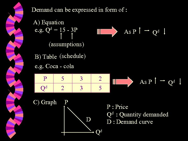 Demand can be expressed in form of : A) Equation e. g. Qd =