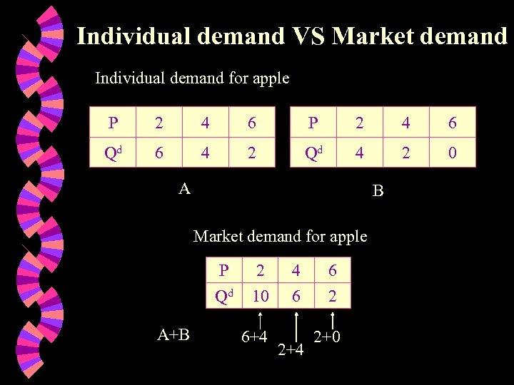 Individual demand VS Market demand Individual demand for apple P 2 4 6 Qd