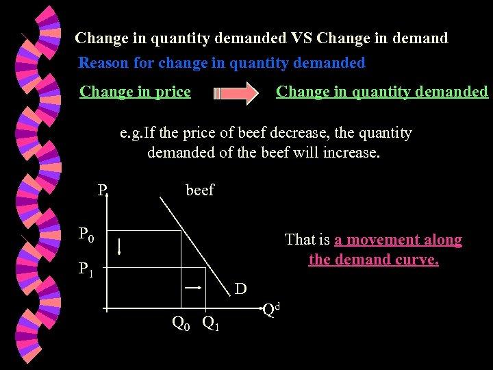 Change in quantity demanded VS Change in demand Reason for change in quantity demanded