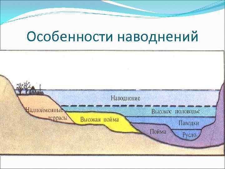 Особенности наводнений