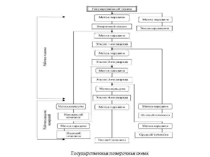 Государственная поверочная схема