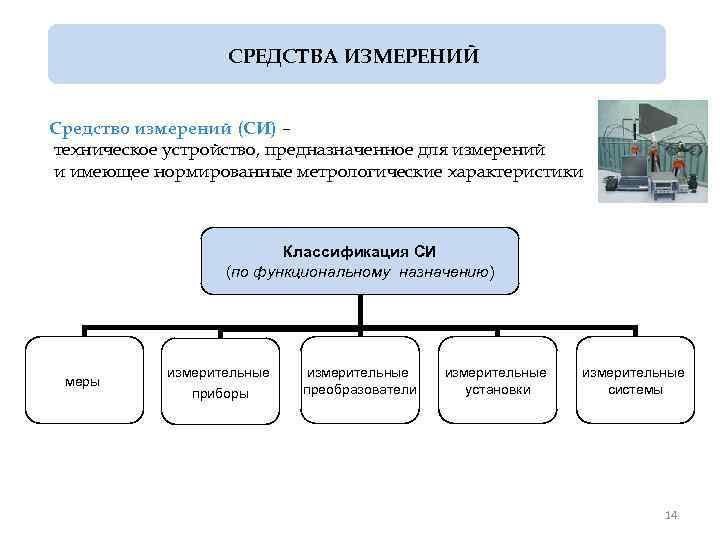 СРЕДСТВА ИЗМЕРЕНИЙ Средство измерений (СИ) – техническое устройство, предназначенное для измерений и имеющее нормированные