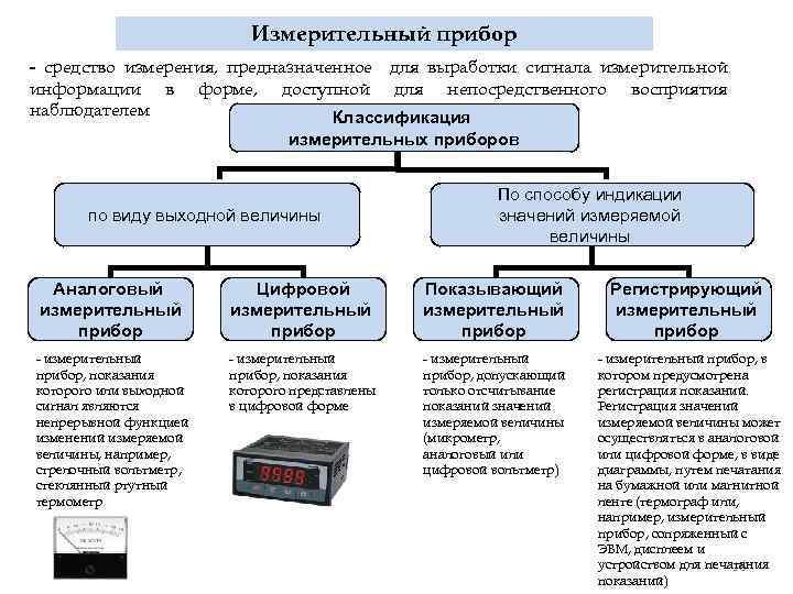 Измерительный прибор - средство измерения, предназначенное для выработки сигнала измерительной информации в форме, доступной