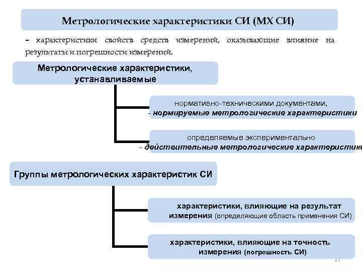 Метрологические характеристики СИ (МХ СИ) – характеристики свойств средств измерений, оказывающие влияние на результаты