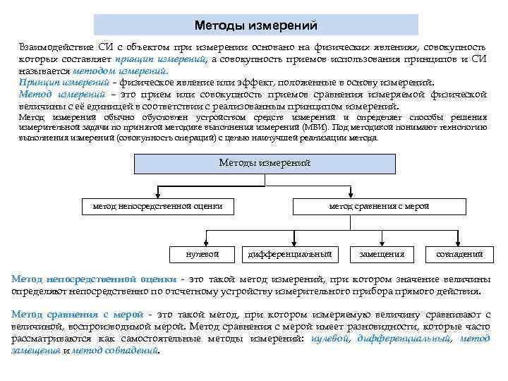 Методы измерений Взаимодействие СИ с объектом при измерении основано на физических явлениях, совокупность которых