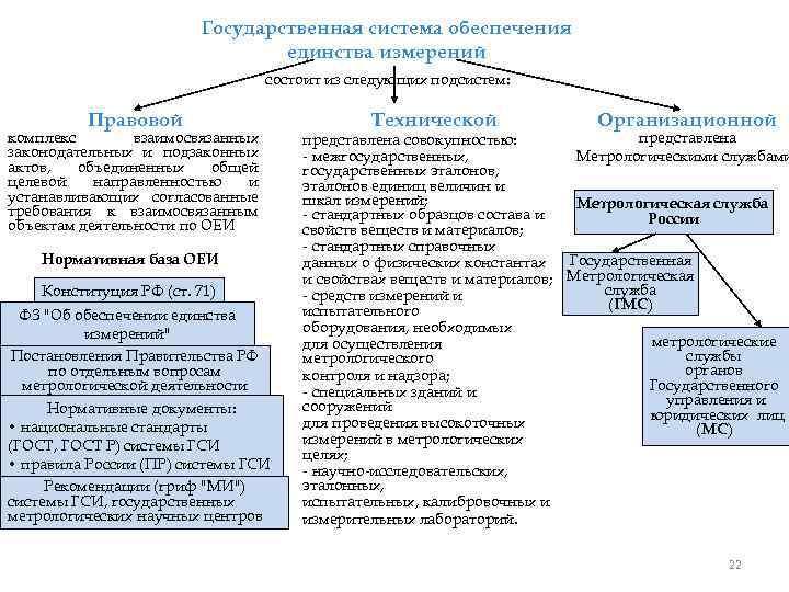 Государственная система обеспечения единства измерений состоит из следующих подсистем: Правовой комплекс взаимосвязанных законодательных и