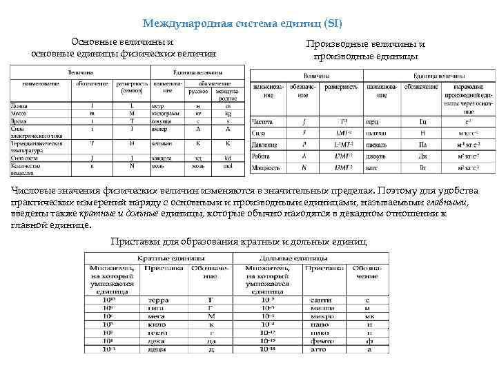 Международная система единиц (SI) Основные величины и основные единицы физических величин Производные величины и