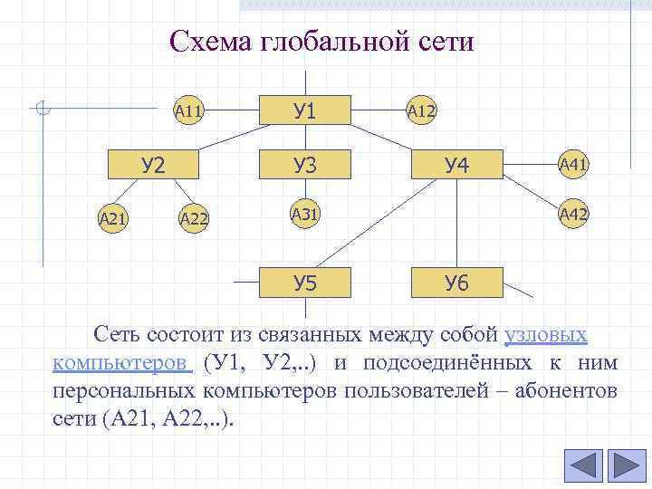 Схема глобальной сети А 11 У 2 А 21 У 3 А 22 А