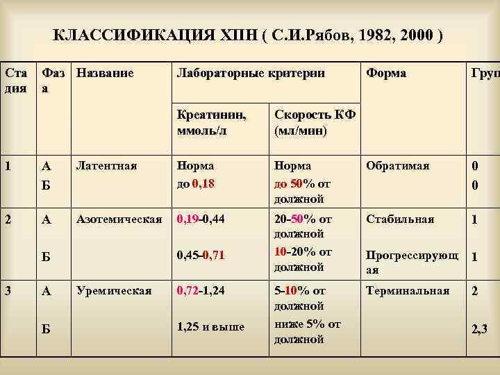КЛАССИФИКАЦИЯ ХПН ( С. И. Рябов, 1982, 2000 ) Ста дия Фаз Название а