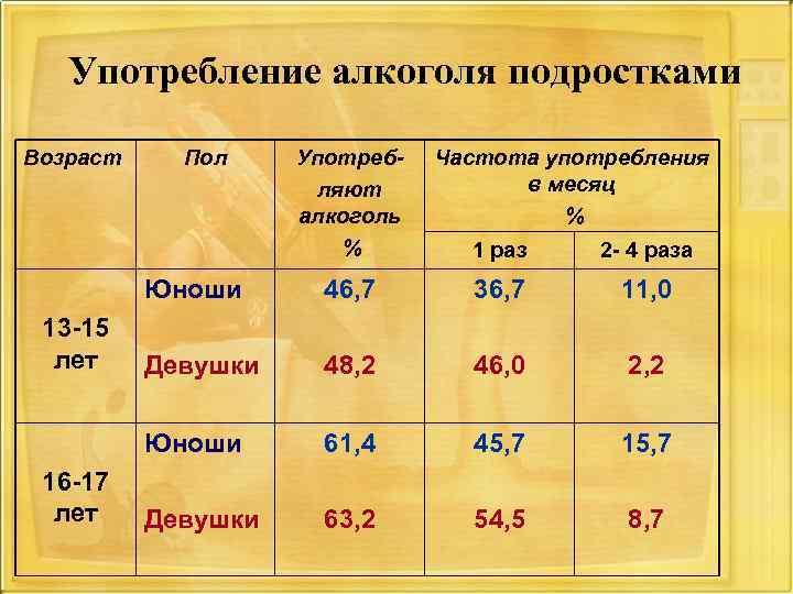 Употребление алкоголя подростками Возраст Пол Употребляют алкоголь % Частота употребления в месяц % 1