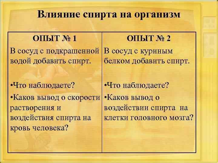 Влияние спирта на организм ОПЫТ № 1 ОПЫТ № 2 В сосуд с подкрашенной