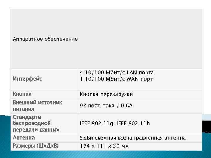 Аппаратное обеспечение Интерфейс 4 10/100 Мбит/с LAN порта 1 10/100 Мбит/с WAN порт Кнопки