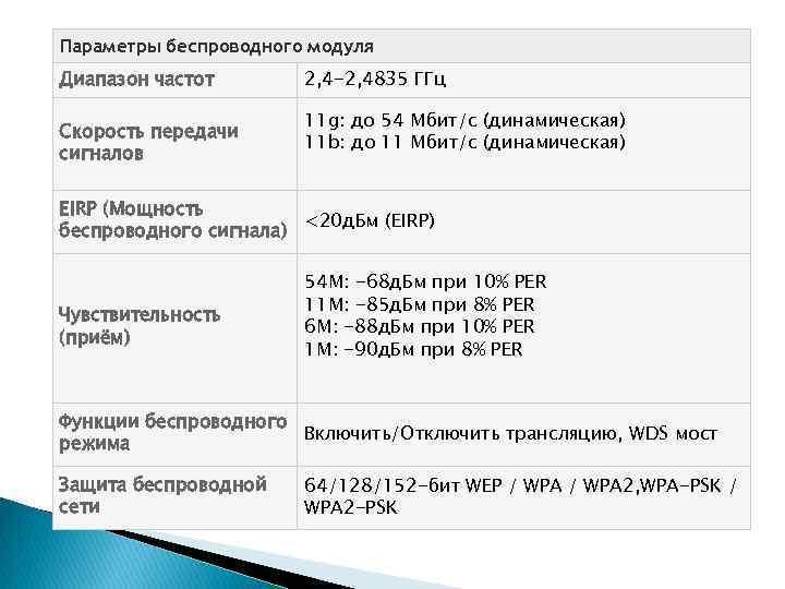 Параметры беспроводного модуля Диапазон частот Скороcть передачи сигналов 2, 4 -2, 4835 ГГц 11