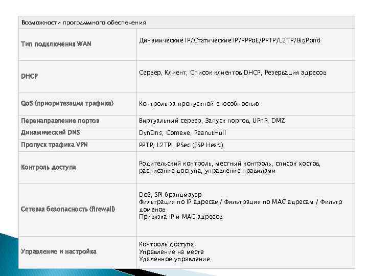 Возможности программного обеспечения Тип подключения WAN DHCP Динамические IP/Статические IP/PPPo. E/PPTP/L 2 TP/Big. Pond