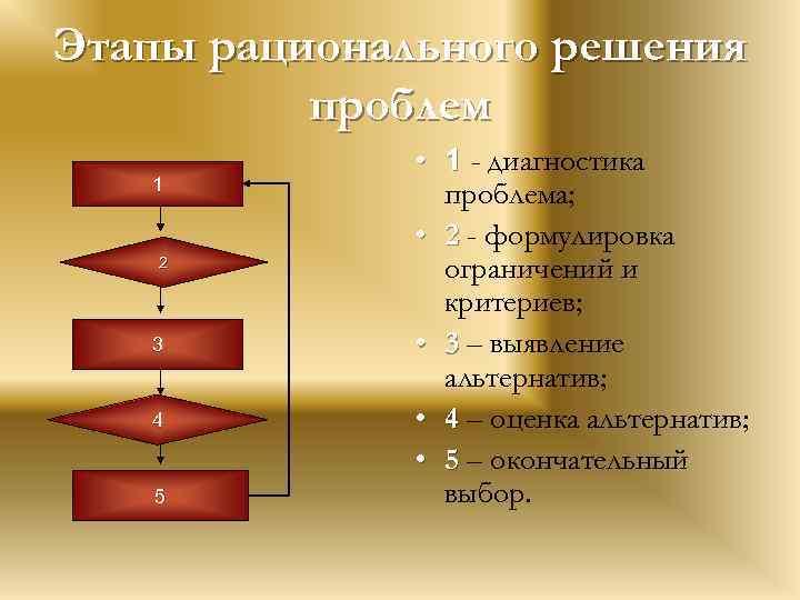 Этапы рационального решения проблем 1 2 3 4 5 • 1 - диагностика проблема;