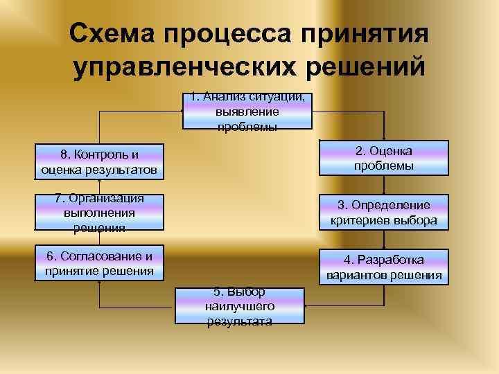 Схема процесса принятия управленческих решений 1. Анализ ситуации, выявление проблемы 8. Контроль и оценка