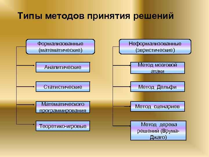 Типы методов принятия решений Формализованные (математические) Неформализованные (эвристические) Аналитические Метод мозговой атаки Статистические Метод