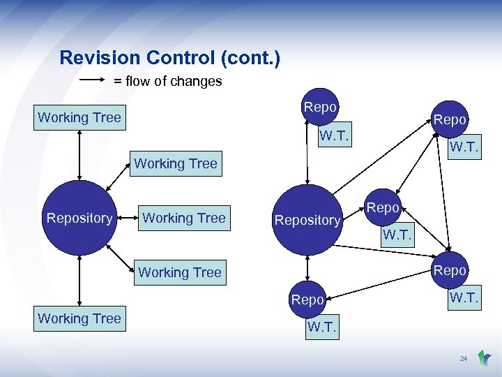 Revision Control (cont. ) = flow of changes Repo Working Tree Repo W. T.