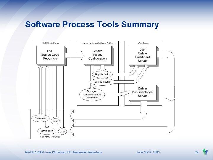 Software Process Tools Summary NA-MIC, 2008 June Workshop, IHK Akademie Westerham June 16 -17,