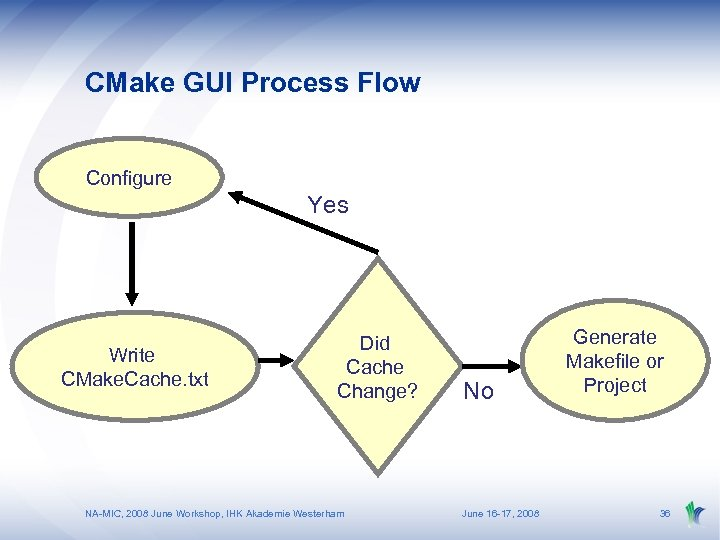 CMake GUI Process Flow Configure Yes Write CMake. Cache. txt Did Cache Change? NA-MIC,