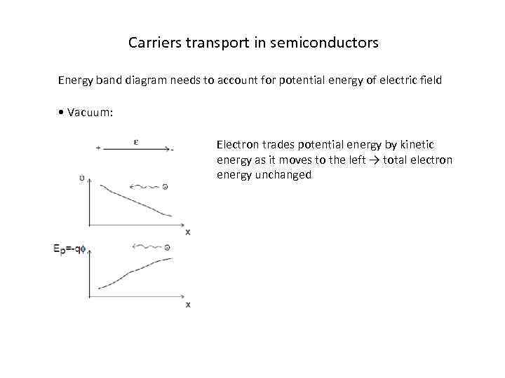 Carriers transport in semiconductors Energy band diagram needs to account for potential energy of