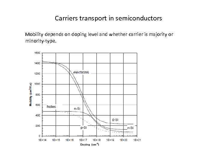 Carriers transport in semiconductors Mobility depends on doping level and whether carrier is majority