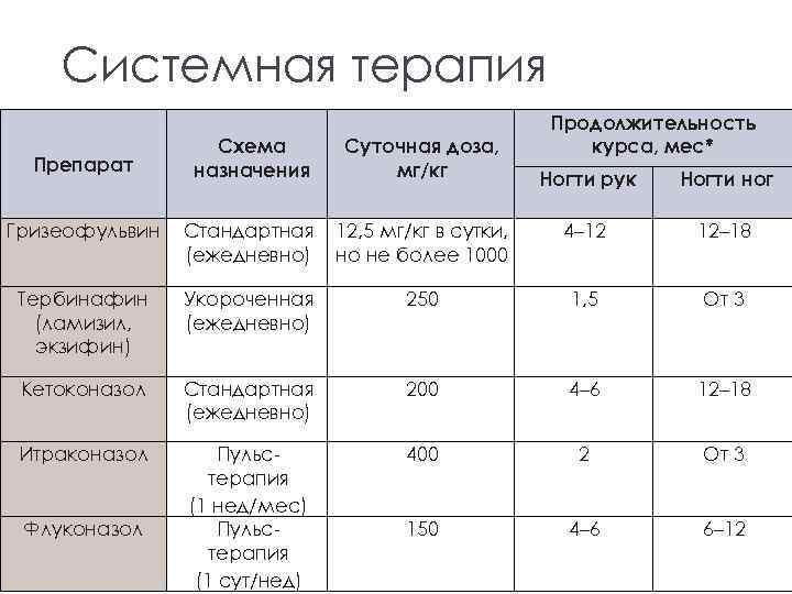 Системная терапия Схема назначения Суточная доза, мг/кг Гризеофульвин Стандартная (ежедневно) Тербинафин (ламизил, экзифин) Препарат