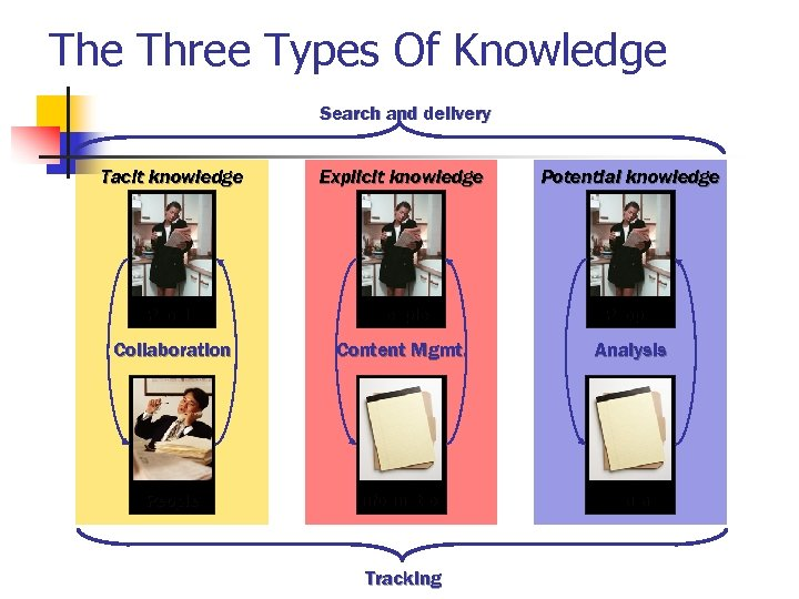 The Three Types Of Knowledge Search and delivery Tacit knowledge Explicit knowledge Potential knowledge