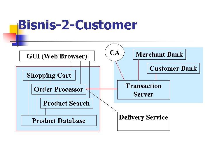 Bisnis-2 -Customer GUI (Web Browser) Shopping Cart Order Processor CA Merchant Bank Customer Bank
