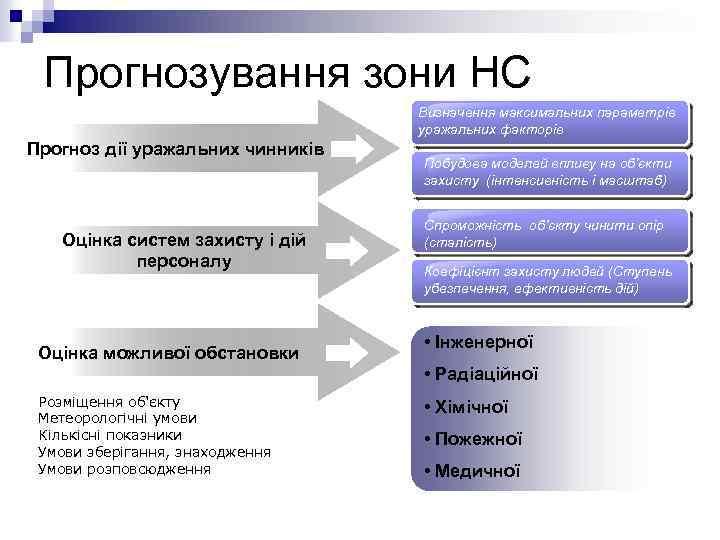 Прогнозування зони НС Визначення максимальних параметрів уражальних факторів Прогноз дії уражальних чинників Оцінка систем