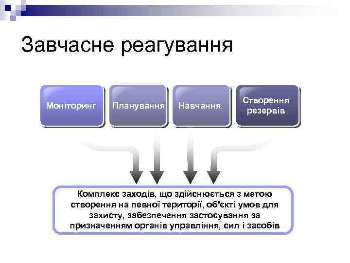 Завчасне реагування Моніторинг Планування Навчання Створення резервів Комплекс заходів, що здійснюється з метою створення