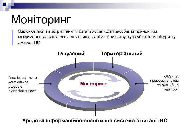 Моніторинг Здійснюється з використанням багатьох методів і засобів за принципом максимального залучення існуючих організаційних