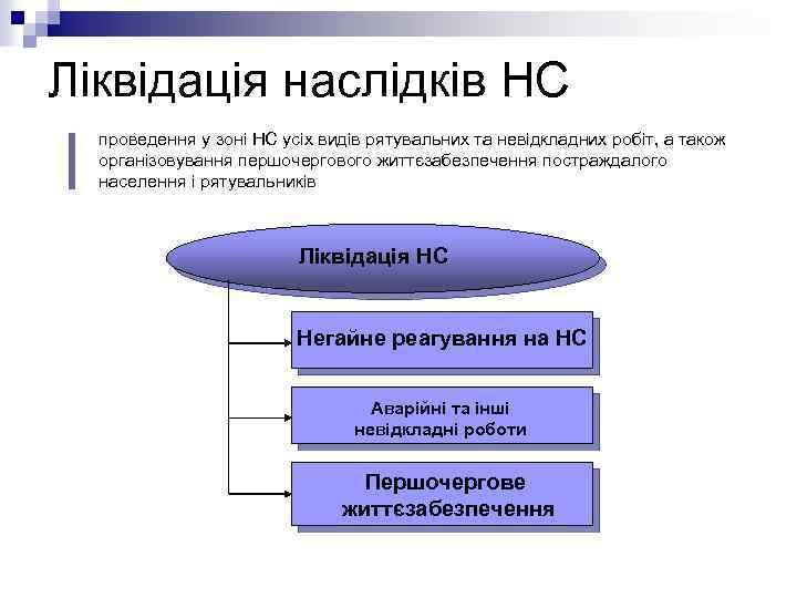 Ліквідація наслідків НС проведення у зоні НС усіх видів рятувальних та невідкладних робіт, а
