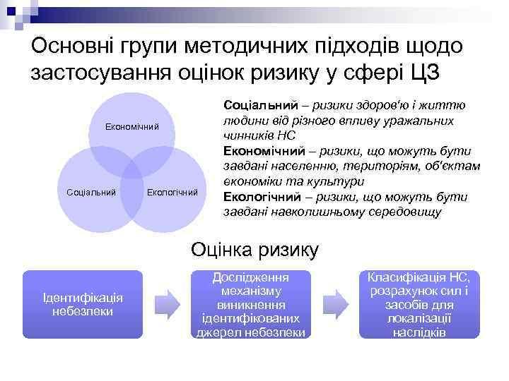 Основні групи методичних підходів щодо застосування оцінок ризику у сфері ЦЗ Економічний Соціальний Екологічний
