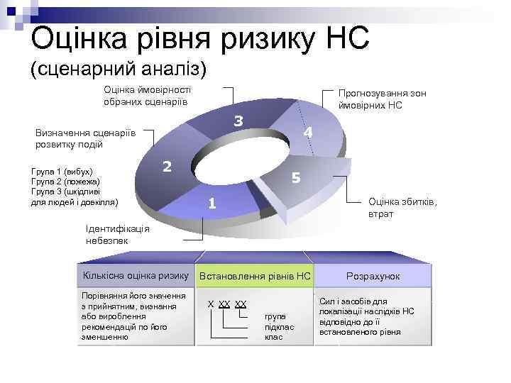 Оцінка рівня ризику НС (сценарний аналіз) Оцінка ймовірності обраних сценаріїв Прогнозування зон ймовірних НС