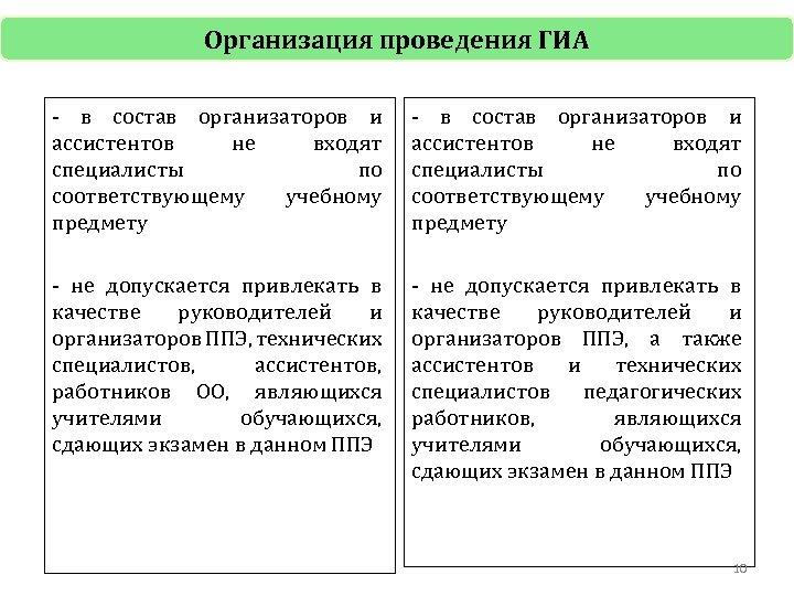 Организация проведения ГИА - в состав организаторов и ассистентов не входят специалисты по соответствующему