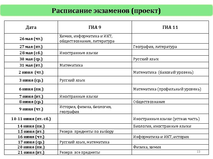 Расписание экзаменов (проект) Дата 26 мая (чт. ) 27 мая (пт. ) 28 мая