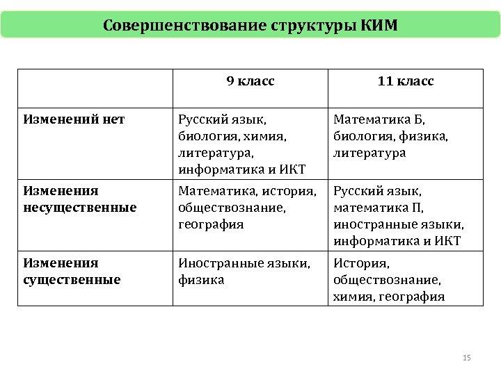Совершенствование структуры КИМ 9 класс 11 класс Изменений нет Русский язык, биология, химия, литература,
