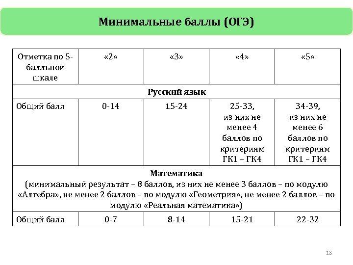 Минимальные баллы (ОГЭ) Отметка по 5 балльной шкале « 2» « 3» « 4»