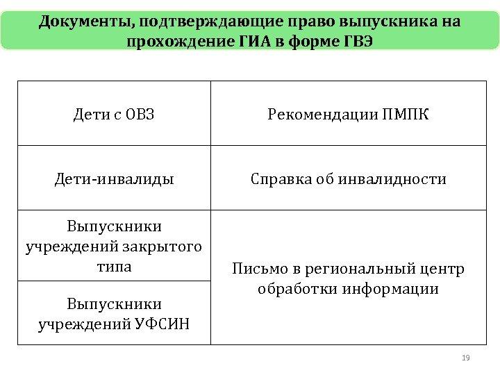Документы, подтверждающие право выпускника на прохождение ГИА в форме ГВЭ Дети с ОВЗ Рекомендации