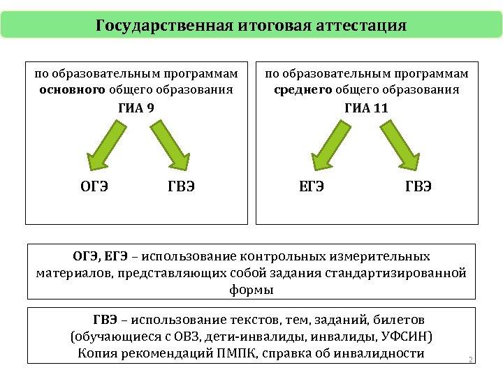 Государственная итоговая аттестация по образовательным программам основного общего образования ГИА 9 ОГЭ ГВЭ по