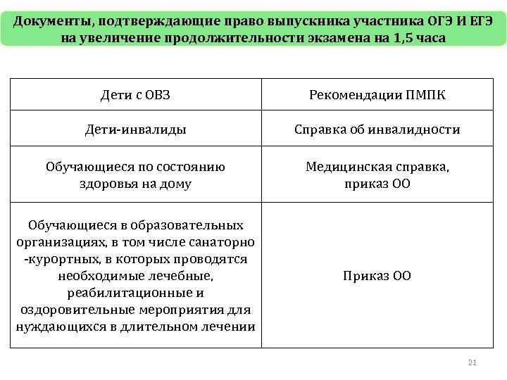 Документы, подтверждающие право выпускника участника ОГЭ И ЕГЭ на увеличение продолжительности экзамена на 1,