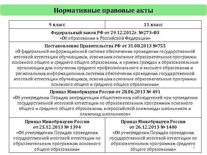 Нормативные правовые акты 9 класс 11 класс Федеральный закон РФ от 29. 12. 2012