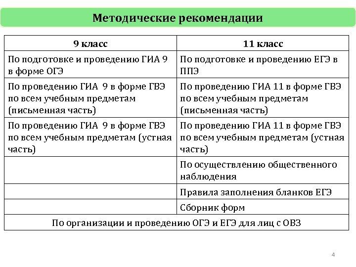 Методические рекомендации 9 класс 11 класс По подготовке и проведению ГИА 9 в форме