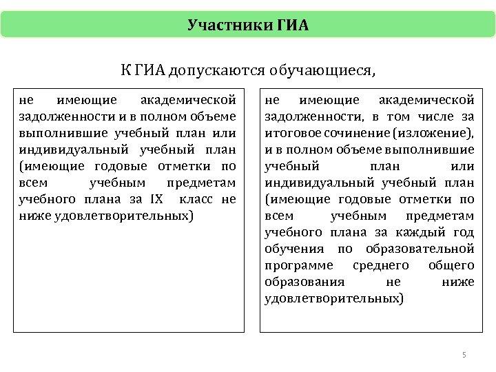 Участники ГИА К ГИА допускаются обучающиеся, не имеющие академической задолженности и в полном объеме