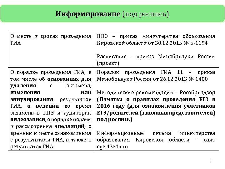 Информирование (под роспись) О месте и сроках проведения ППЭ – приказ министерства образования ГИА