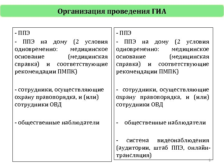 Организация проведения ГИА - ППЭ на дому (2 условия одновременно: медицинское основание (медицинская справка)